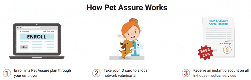 how pet assure works